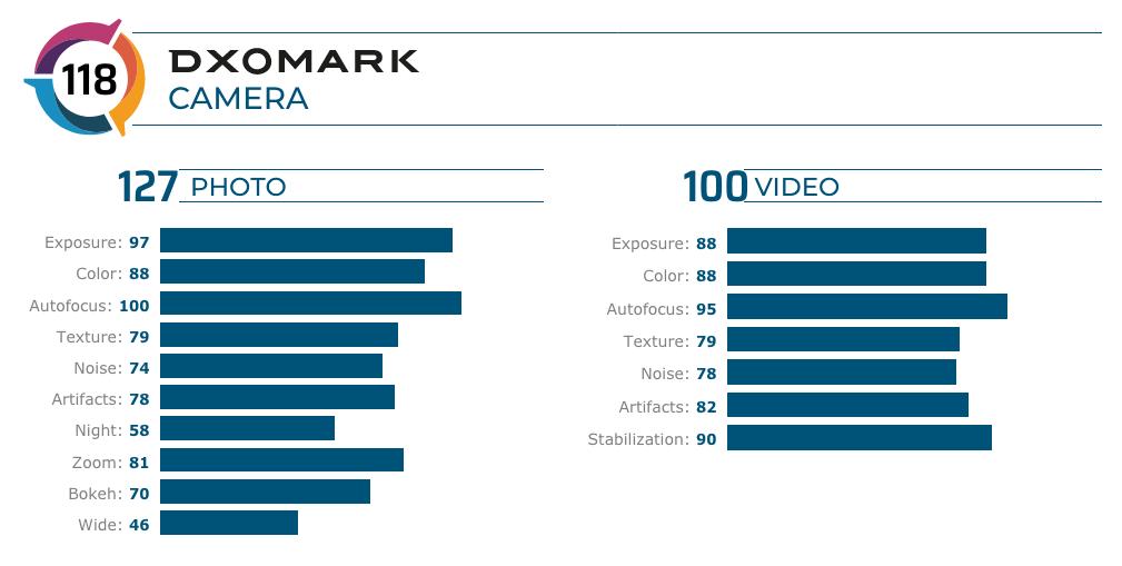 Samsung Galaxy S20 Plus aparat opinie ocena w DxOMark Mobile