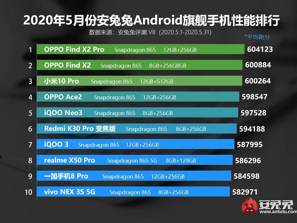 majowy ranking AnTuTu Xiaomi Mi 10 Pro Oppo Find X2 Pro
