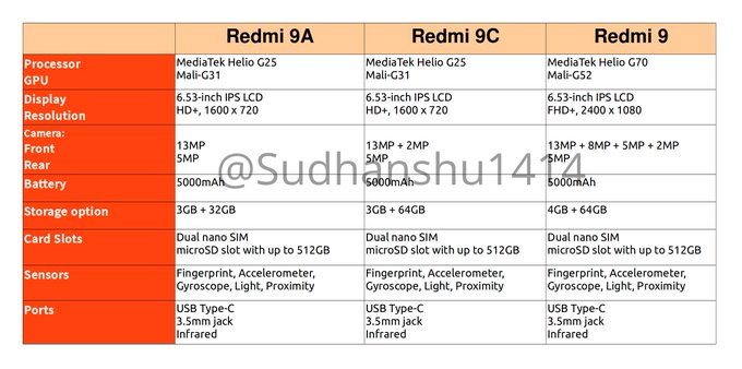 Redmi 9 cena Redmi 9A cena plotki przecieki wycieki dual SIM specyfikacja dane techniczne kiedy premiera