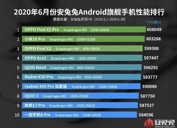 czerwcowy ranking AnTuTu Oppo Find X2 Pro i Xiaomi Mi 10 Pro