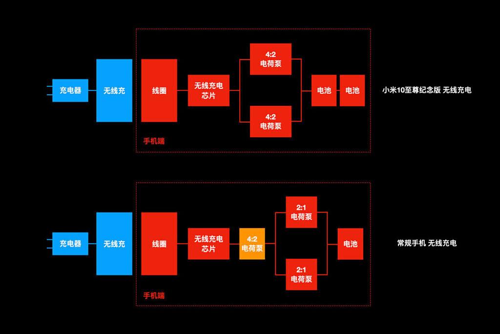 Xiaomi Mi 10 Ultra bezprzewodowe ładowanie 120 W jak działa opinie czy niszczy baterię