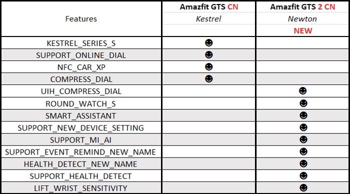 nowe smartwatche Huami Amazfit GTS 2 Amazfit GTR 2 Amazfit Neo kiedy premiera plotki przecieki wycieki