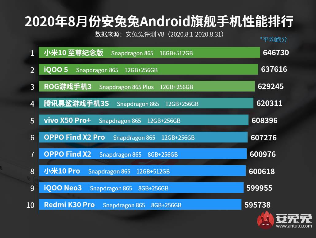 Xiaomi Mi 10 Ultra najszybszy w AnTuTu