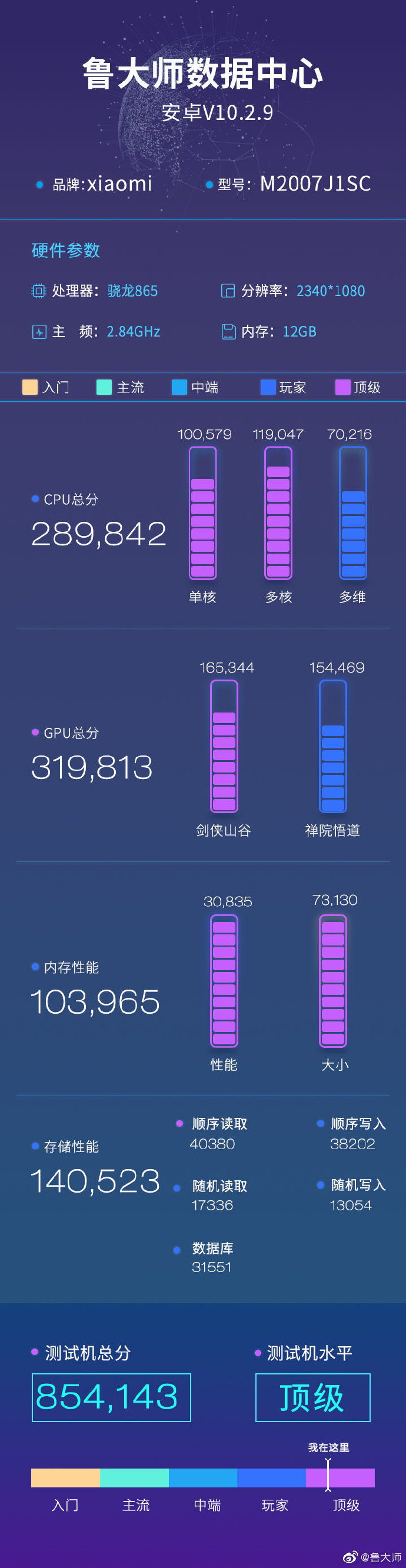 Huawei mate 40 Pro Plus vs Xiaomi Mi 10 Ultra benchmarki