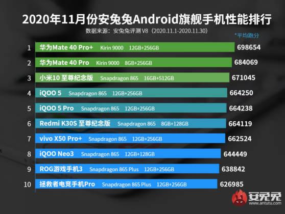 ranking AnTuTu Huawei Mate 40 Pro Plus