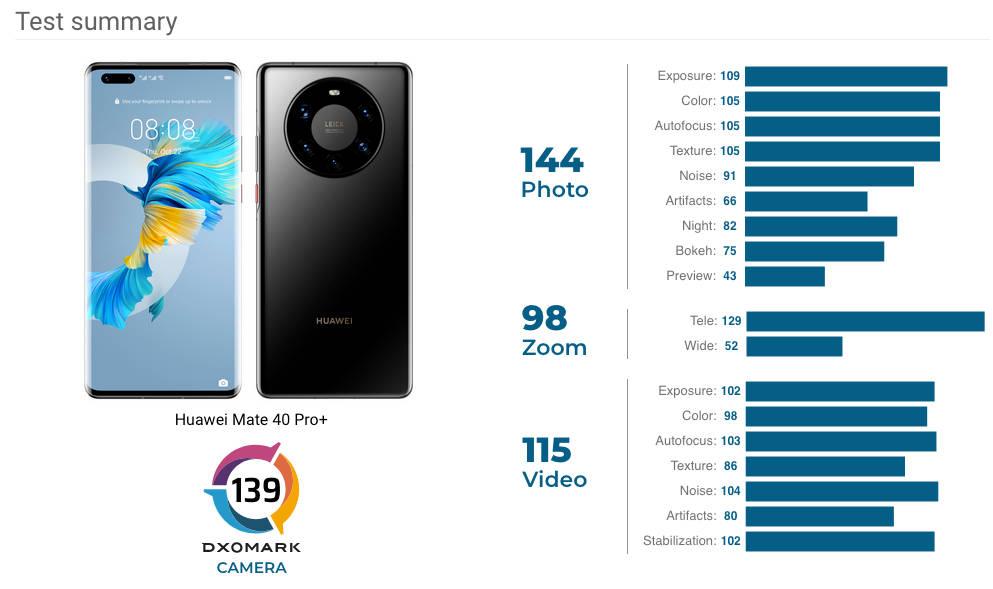 Huawei Mate 40 Pro Plus aparat ocena DxOMark Mobile