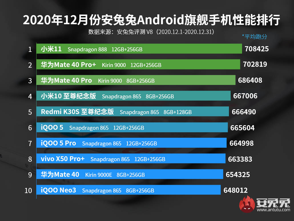 benchmark AnTuTu Xiaomi Mi 11 vs Huawei Mate 40 Pro Plus