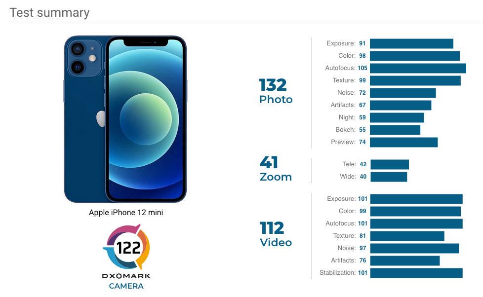 Apple iPhone 12 Mini test recenzja aparat fotograficzny DxOMark Mobile opinie