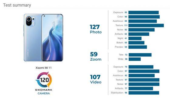 jaki aparat fotograficzny Xiaomi Mi 11 Ultra zdjęcia opinie ocena DxOMark Mobile test