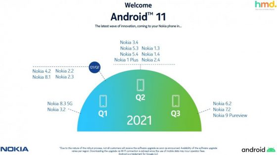 HMD Global plan aktualizacji Android 11 Nokia 9 Nokia 6.2