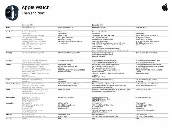 smartwatche Apple Watch 7 cena specyfikacja techniczna