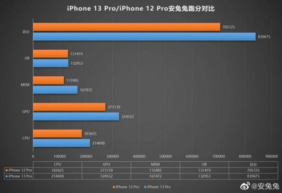 kiedy Apple A15 Bionic iPhone 13 Pro AnTuTu benchmarki wydajność